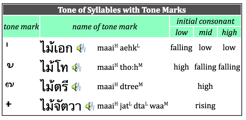 Tone of Thai syllables with Tone marks